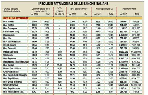 bid in italiano banche pi 249 sicure in italia nel 2018 secondo il cet 1 ratio