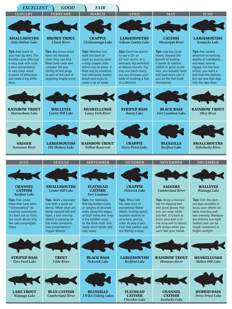 Fishing Calendar Search Results For Lunar Fishing Calendar Calendar 2015