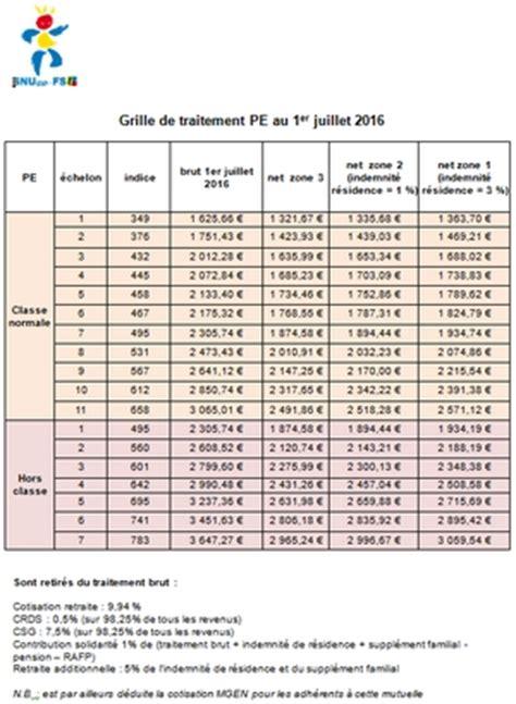 Grille De Salaire Enseignant snuipp fsu la grille des salaires au 1er juillet 2016