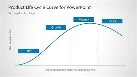 free curve template product cycle curve for powerpoint slidemodel