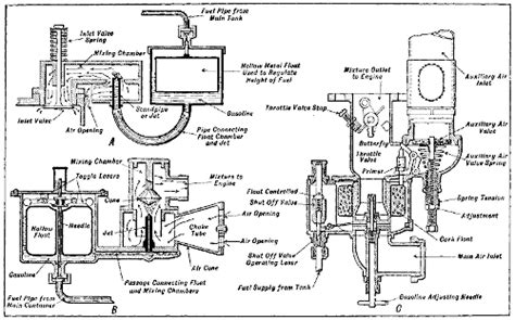 The Project Gutenberg Ebook Of Aviation Engines By Victor