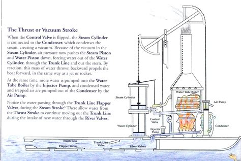 steamboat how it works how the steamboat works the rumseian society