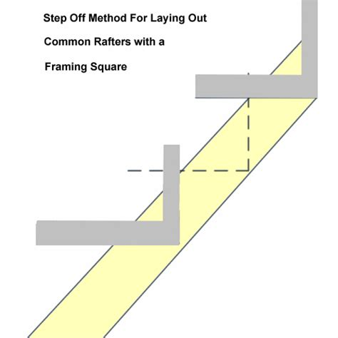 anatomy of roof framing rafters framing square basics