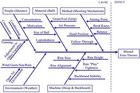 meaning of fishbone diagram fishbone diagram tutorial