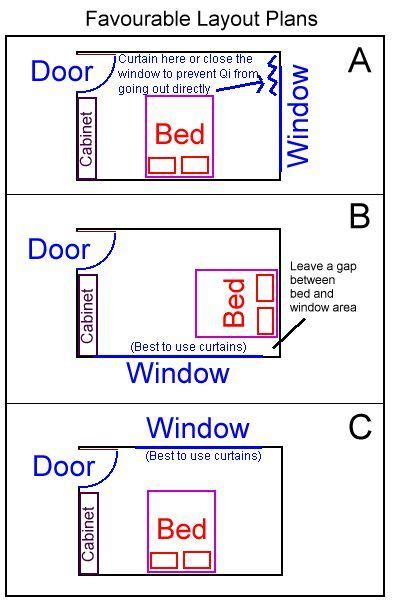 Bedroom Feng Shui Map | 1024 best images about fengshui in architecture on