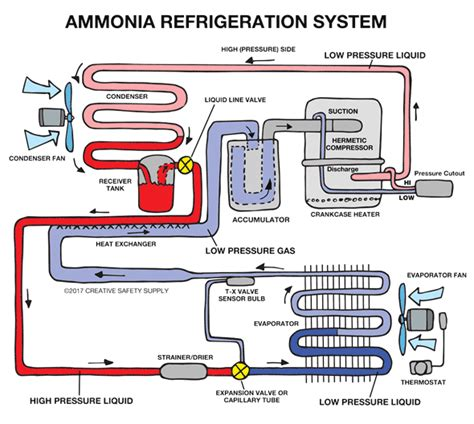 ammonia refrigeration creative safety supply