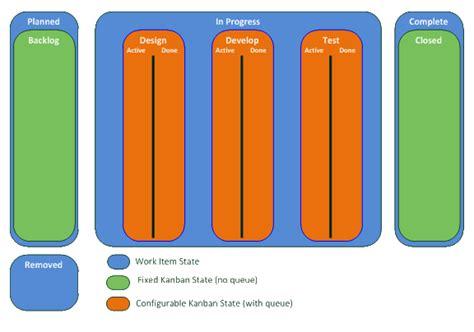 Implementing Kanban With Tfs Under The Hood Alexander Vanwynsberghe Tfs Kanban Process Template
