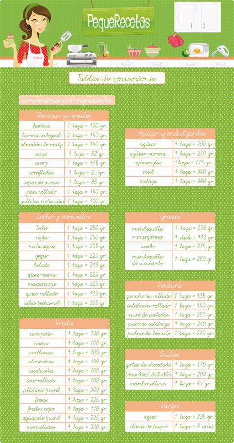 equivalencias cocina tabla de equivalencias de medidas de cocina pequerecetas