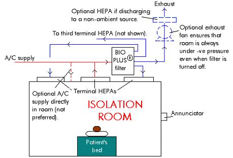 negative pressure room negative pressure room diagrams pictures to pin on pinsdaddy