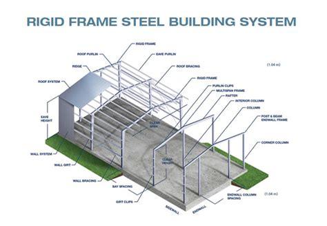 iconic design adalah rigid frame behlen industries behlen industries