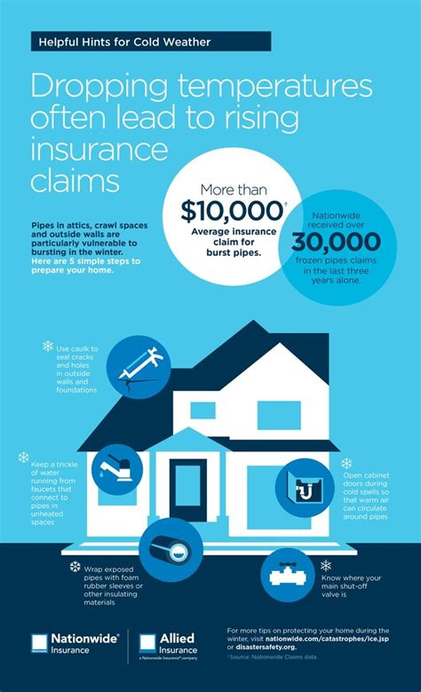 house insurance claims advice 105 best images about my first apartment on pinterest