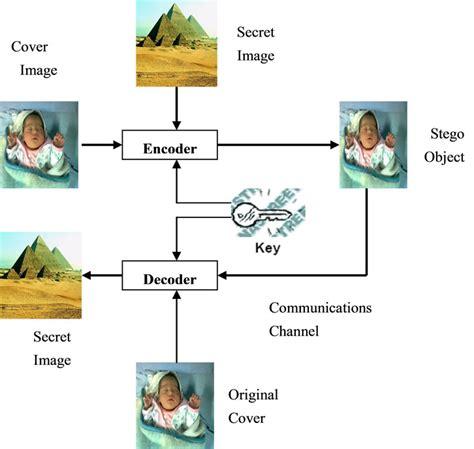 pattern based 3d image steganography a robust method to detect hidden data from digital images