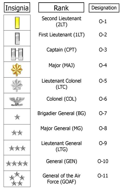 Officer Ranks by Us Air Ranks