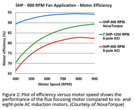 induction motor efficiency the motor efficiency rule hits june 1