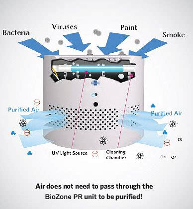 biozone large room air purifier bz pr10 talon development