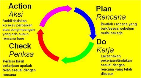pengertian patterns of action adalah pdca versi sederhana oleh c jati kompasiana com