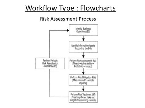 risk assessment workflow of compliance in security audits