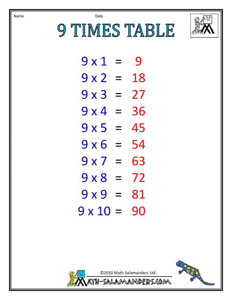 Nine Times Table by Times Table Charts 7 12 Tables