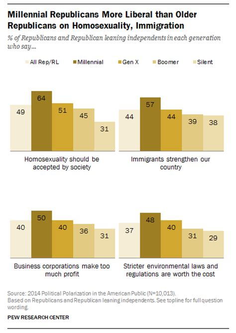 millennial views a conservative millennial s look in the age of books the gop s millennial problem runs pew research center