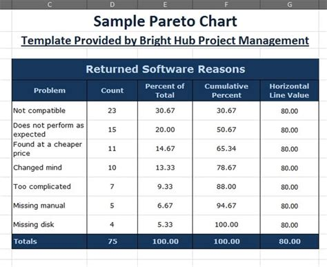 How To Make A Pareto Chart In Excel 2007 2010 With Downloadable Template Microsoft Excel Table Templates