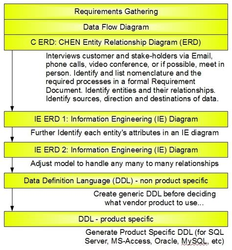 database design guidelines in oracle workflow of database design process from requirements