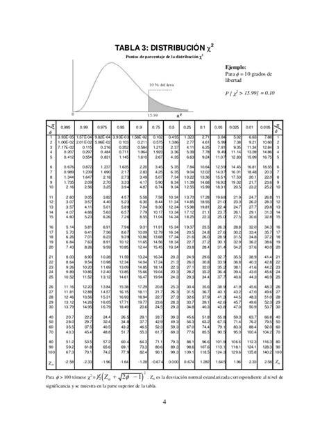 tavole f di fisher tablas estad 237 sticas normal t student chi cuadrado