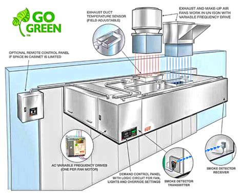 home kitchen exhaust system design hood depot services full service kitchen ventilation repair and maintenance