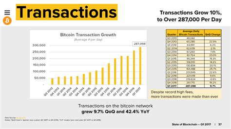bitcoin transaction charts bitcoin s network is objectively more congested