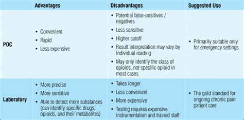 Can Lab Test Detect Detox by Why Choose Urine For Testing