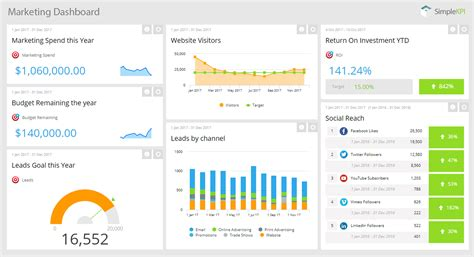 Kpi Dashboards A Comprehensive Guide With Exles Simplekpi Sales And Marketing Dashboard Templates