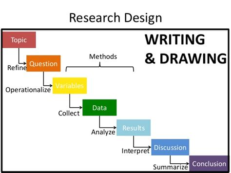 research design for thesis how to make a thesis where to buy a paper