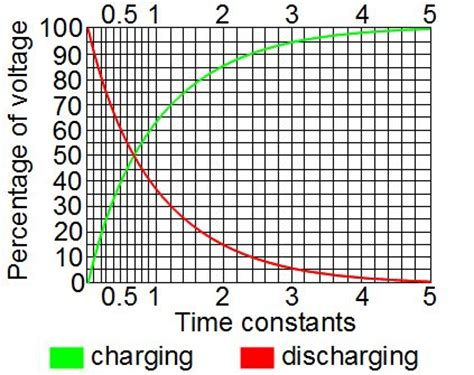 capacitor time constant from graph lc circuit aka tank or resonant circuit