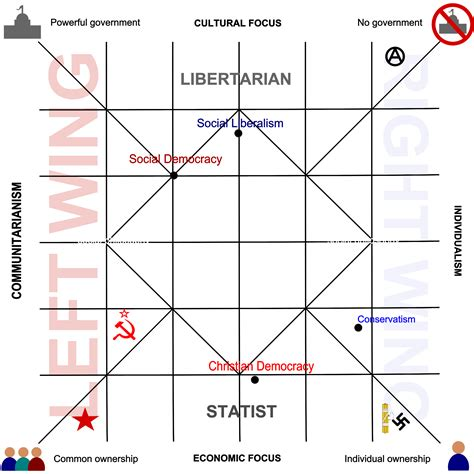 political spectrum diagram on ideology and culture spirit of contradiction