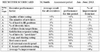 develop a recruiter scorecard because champions demand