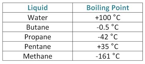 Boiling Points Aerosols Page 2 Schoolscience Co Uk