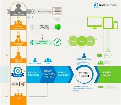 124 Best Images About Project Management And Agile Project Software Testing Ppt Templates Free