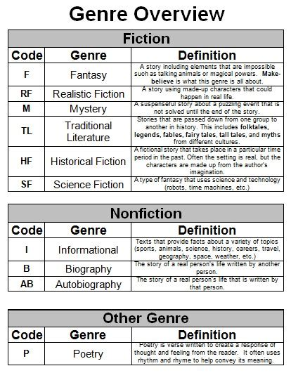 free printable reading log with genre genres
