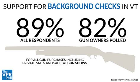 Vermont Gun Background Check Overwhelming Majority Of Vermonters Support More Gun Vpr Poll Shows Vermont