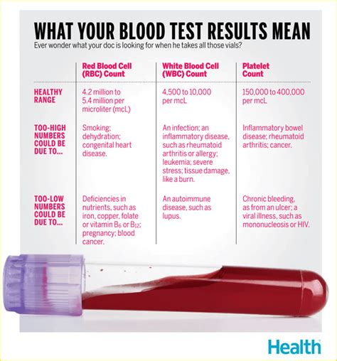 test medicin what your blood test results en 2018