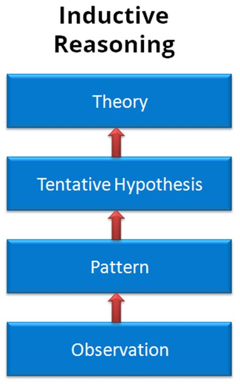 what is definition of inductor how to write a what is inductive research