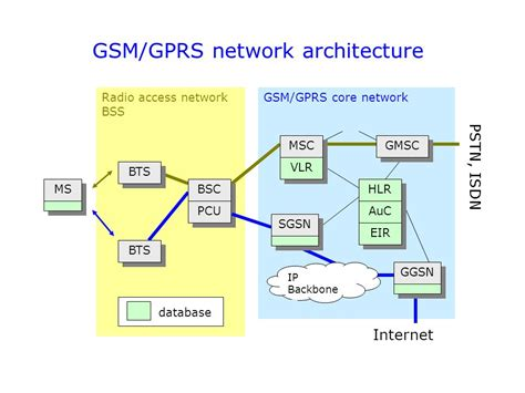 gprs architecture diagram diagram of gprs architecture image collections how to