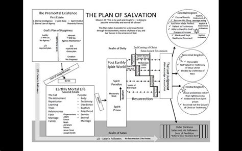 mormon plan of salvation diagram plan of salvation in depth picture lds church