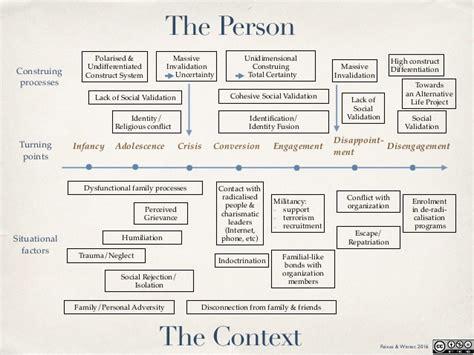 process view diagram a constructivist process view of de radicalisation a
