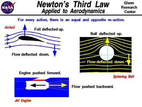 biography of isaac newton and his third law 17 best images about forces on pinterest minnesota 3d