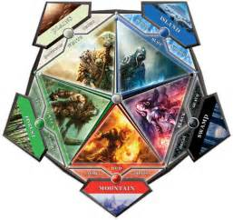 types of card decks magic the gathering engineer jau