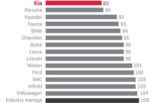 Kia Quality Rankings Kia J D Power