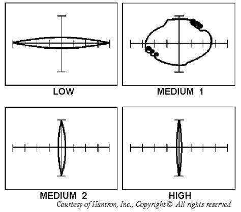 min max capacitance values