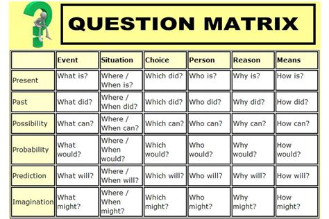 ideas matri on pinterest 31 pins question matrix template for iwb thinking tools