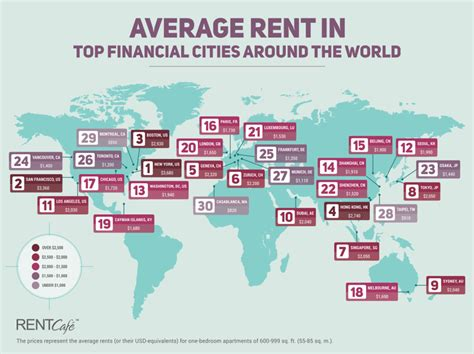 us rent prices ranked average rent prices of the world s top financial