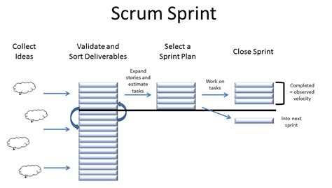 scrum sprint template scrum with assembla introduction